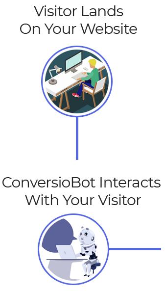 Obtenga más clientes potenciales y conversiones con Chatbots atractivos 10